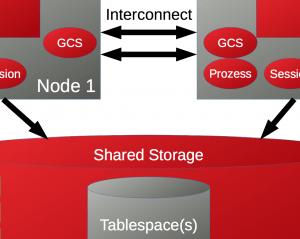 42 Fakten zu Oracle RAC, Grid Infrastructure und ASM